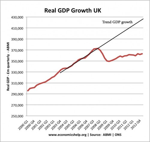 The UK's weak recovery – What counts as success these days?