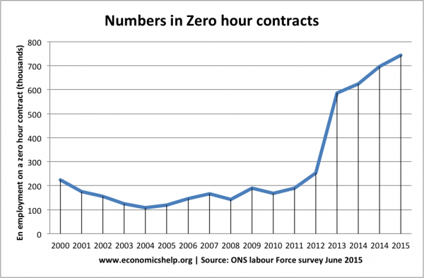 zero-hour-contracts-uk