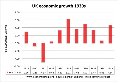 1930s-economic-growth