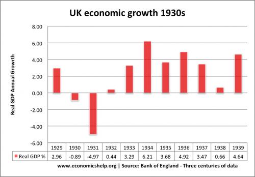 1930s-economic-growth