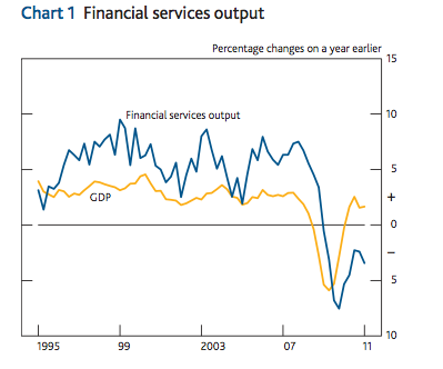 UK finance sector growth