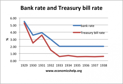 bank-rate-treasury-bill-rate