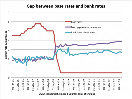 Base Rates Bank