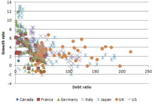 debt-growth-g7