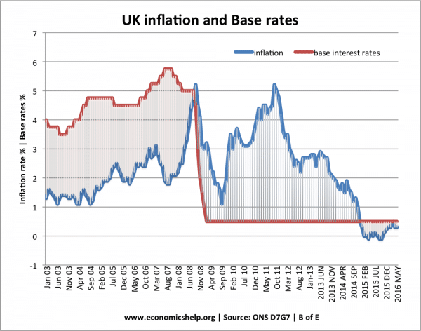 Base rates and bank interest rates