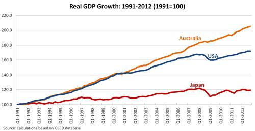 Abenomics – a Japanese recovery?