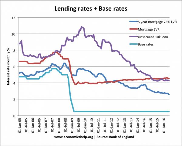lending-rates-base-rates