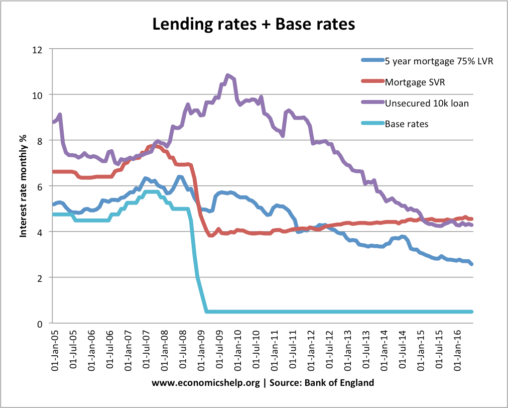 Are low short term interest rates really about lending or are they about spending and investing?