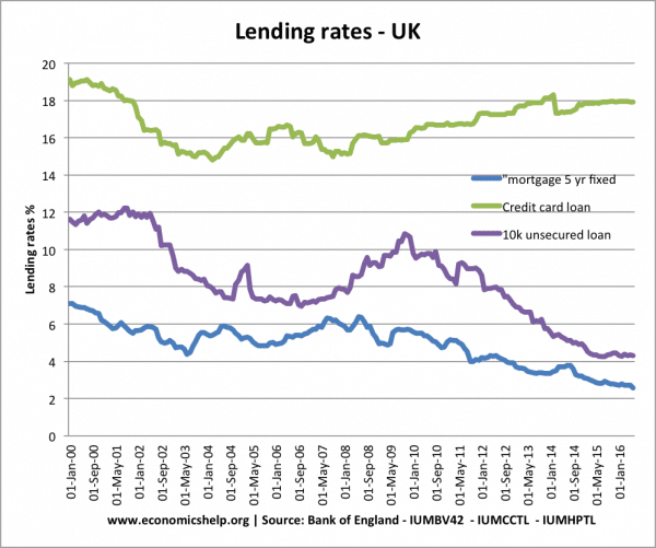lending-borrowing-rates-uk