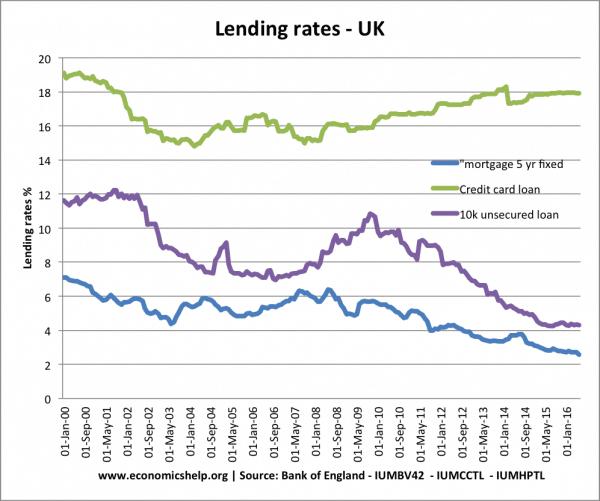 lending-borrowing-rates-uk