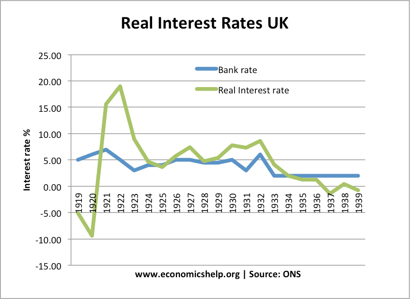 real-1920s-interest-rate