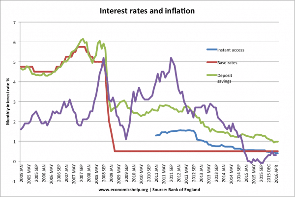saving-interest-rates-inf