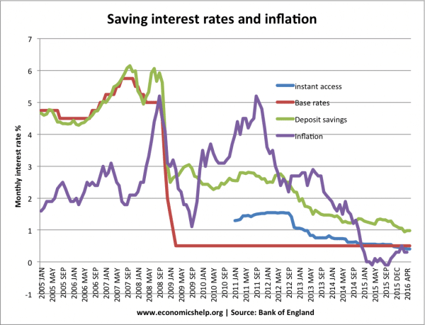 saving-interest-rates-inflation