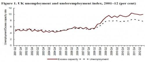 under-employment