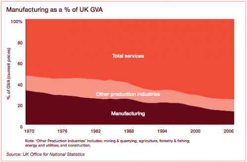 manufacturing share of gdp
