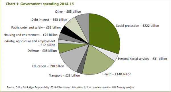 UK-government-spending