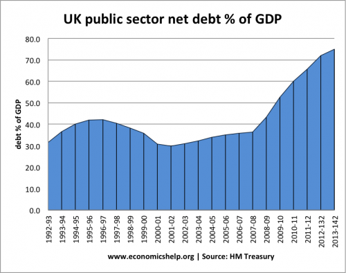 Government debt under labour 1997-2010