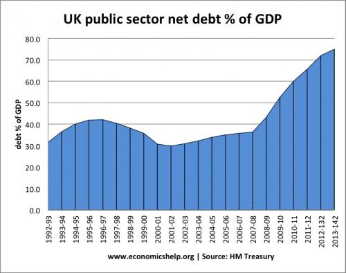 debt-under-labour