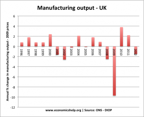 manufacturing-growth-96-07