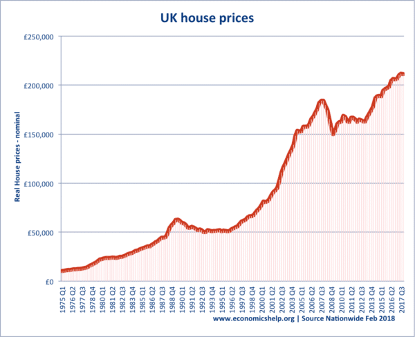 Problems of high house prices in the UK