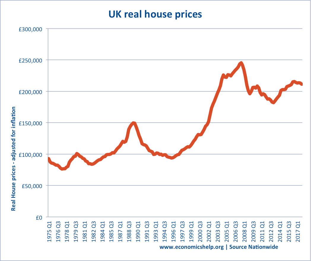 How The Housing Market Affects The Economy Economics Help
