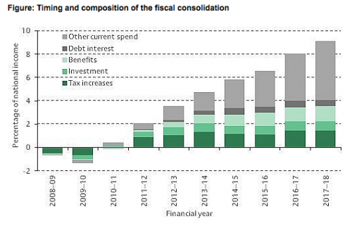 UK fiscal consolidation
