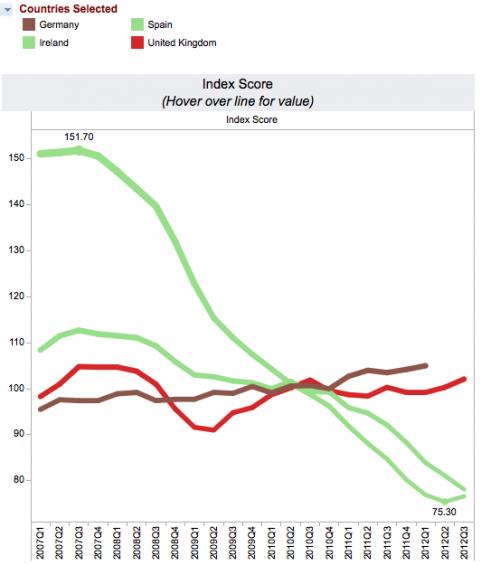 eu house price index