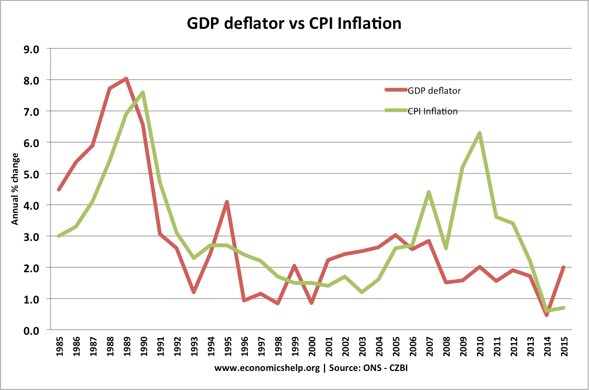 gdp-deflator-vs-inflation