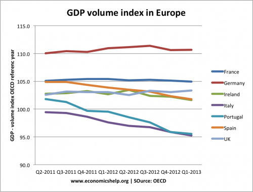 gdp-volume-index