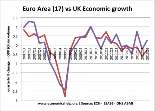 uk-v-eu-gdp