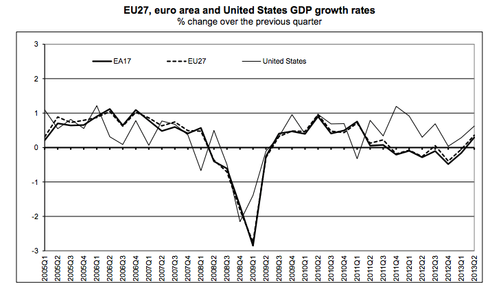 EU growth