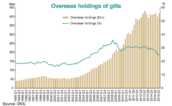 oversees holding of UK gilts