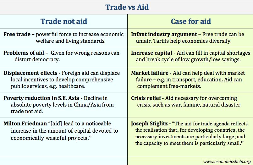 aid-vs-trade