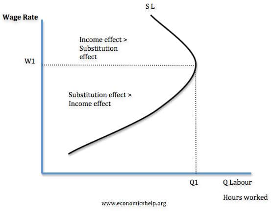 backward-bending-supply-curve