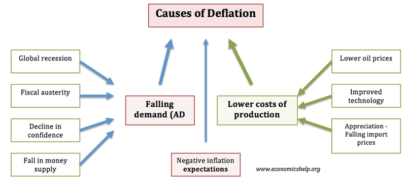 the recession causes and effects Generally, an economy is said to be going through recession if it experiences negative gdp growth for two consecutive quarters recession, is a general state of slowing economic activity in the economy, leading to excess capacity, hence, higher le.
