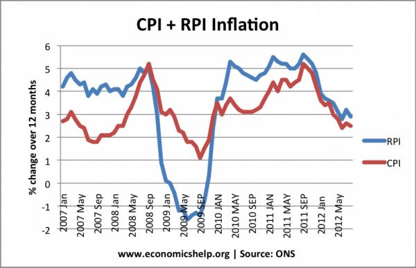 cpi-rpi-since2007