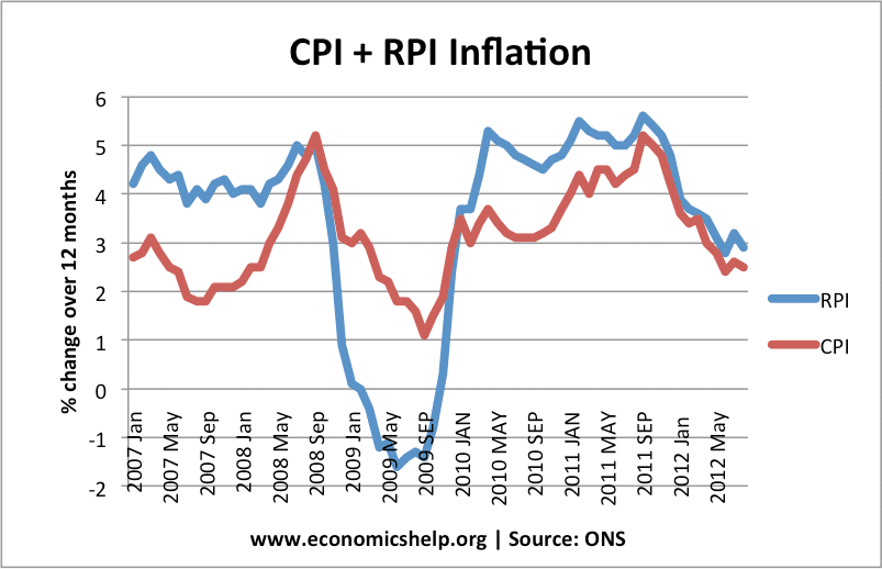 deflation and interest rate relationship