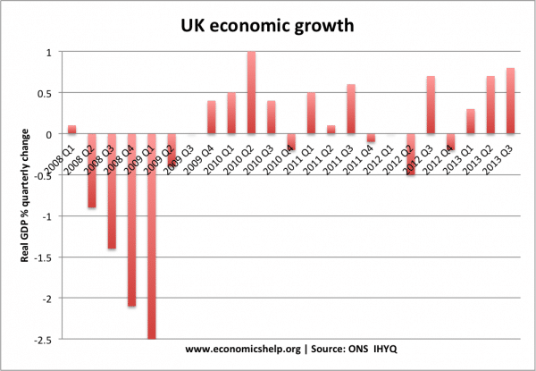 essays economic growth uk