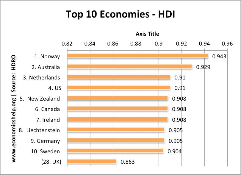 DR Congo rises in human development ranking