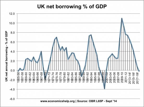 net-borrowing