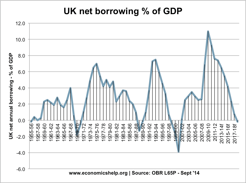 net-borrowing