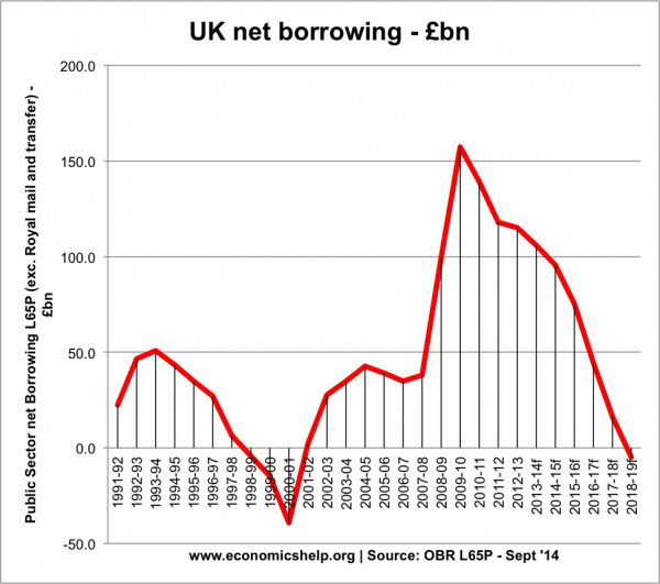 net-borrowing-96-12