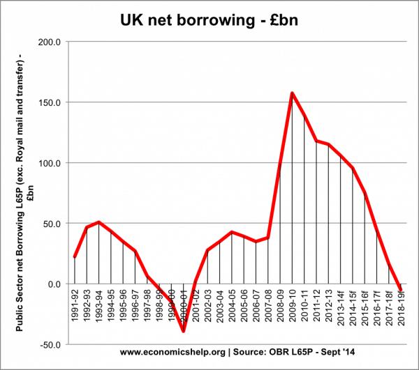 net-borrowing-96-12