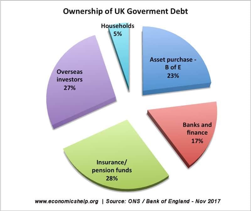 ownership-uk-debt-2017