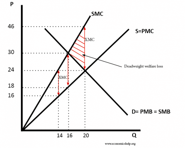 social-marginal-cost