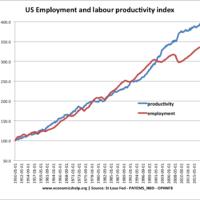 technologocical-unemployment-labour-prod