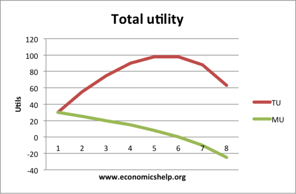 total-utility