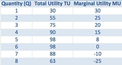 total-utility-graph