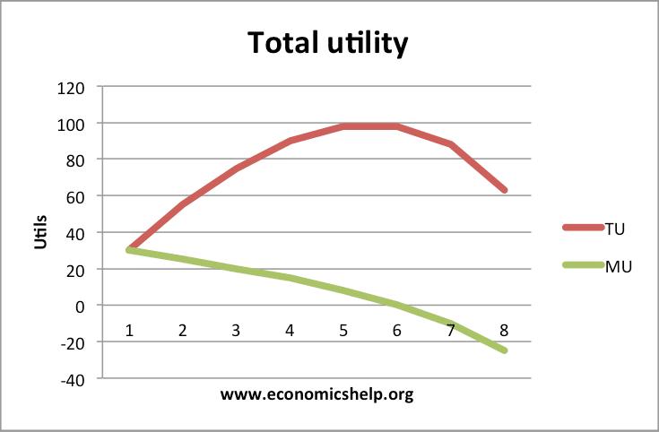 law of diminishing marginal utility diagram