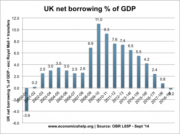uk-net-borrowing-percent-gpd